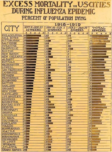 1918 Spanish flu mortality chart